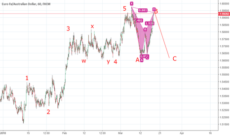 EURAUD: Fresh supply zone...bat zone...good chance for sell this pair