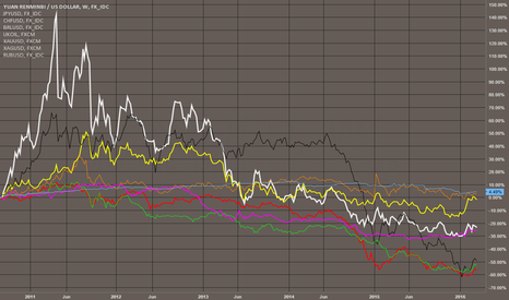 CNYUSD: Yuan XAU, RUB, BRL, OIL. CHF, BRL