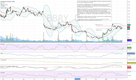 BBRY: BBRY will break resistance