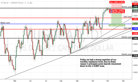 USDCAD: USDCAD POTENTIAL SELL