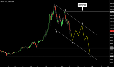 BTCUSD: Bitcoin. Map for possible continuation of retracement.