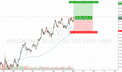 XLV: Long Healthcare Sector