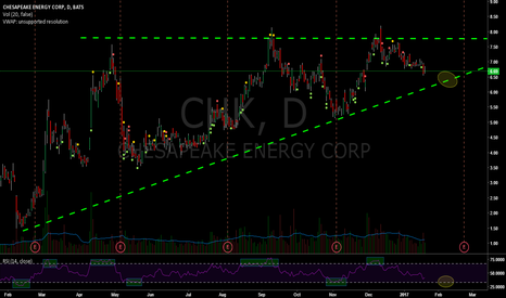 CHK: CHK Ascending Triangle Pattern