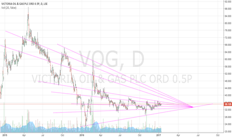 VOG: VOG a buy ~late June Early July