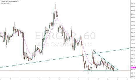 EURGBP: EUR/GBP Breakout