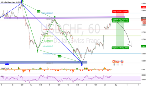 USDCHF: Resistence and Divergence on USDCHF