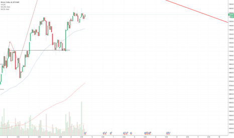 BTCUSD: BTC:USD 1 hour chart DAILY UPDATE