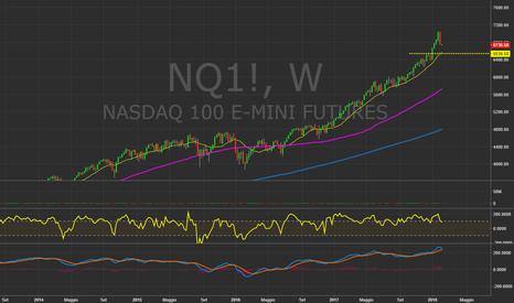 NQ1!: $NDX $NQ_F - Weekly chart. #Nasdaq #Nasdaq100