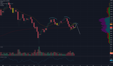BTCUSD: Head & Shoulders, Bearflag, RIP
