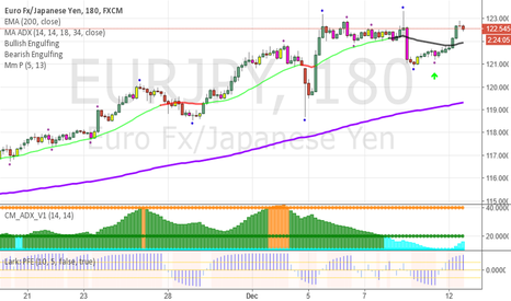 EURJPY: EURJPY-What to do about this yen pair?