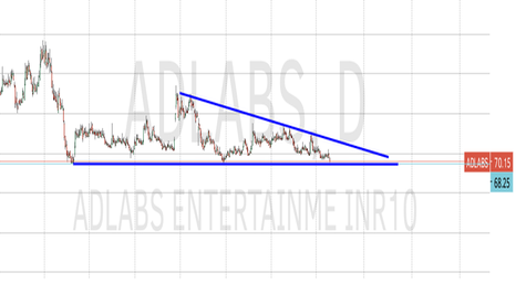 ADLABS: At crucial support level...bounce back expected
