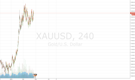 XAUUSD: gold defiantly going up up up, going to hit 1280