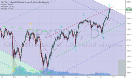 SPX500: Time to leave the Party?