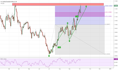 USDCAD: AB=CD completing at major structure