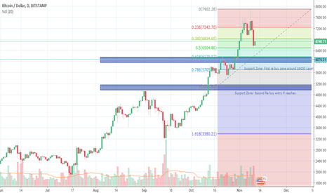 BTCUSD: Bitcoin Price Action- Buy on retracements