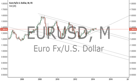 EURUSD: euro monthly