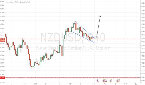 NZDUSD: Falling Wedge Formation