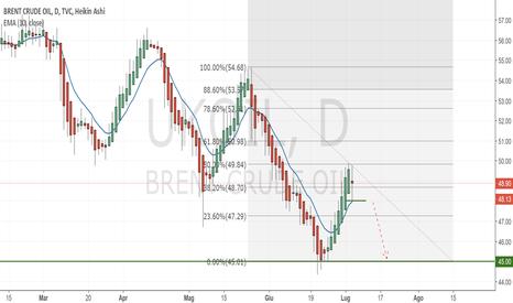 UKOIL: Brent short - obiettivo area 45.00