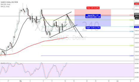 XAUUSD: SELL GOLD, lets see the move