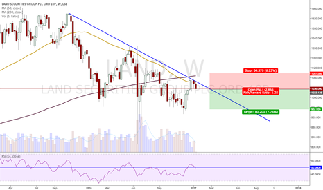 LAND: Short on the weekly chart