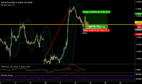 GBPUSD: Trade Opportunity - Longing GBP/USD