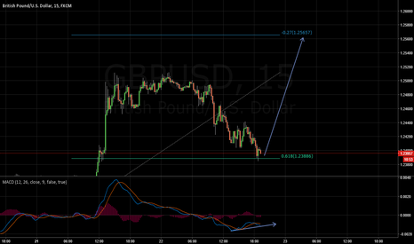 GBPUSD: End of consolidation ? ??