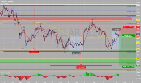 USDOLLAR: short oportunity on USD index