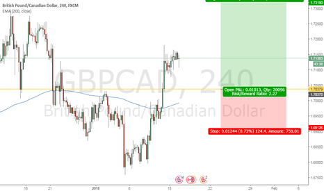 GBPCAD: Looking to Long GBPCAD at pullback