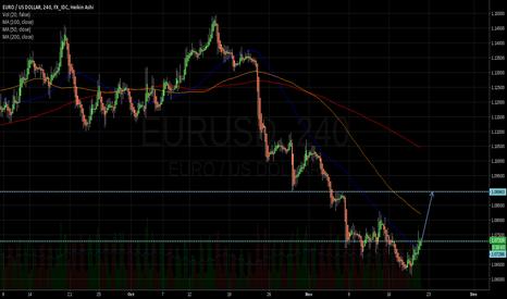 EURUSD: All in! Buy EUR
