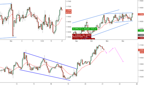 EURCHF: EURCHF on top trading range on daily char - SHORT