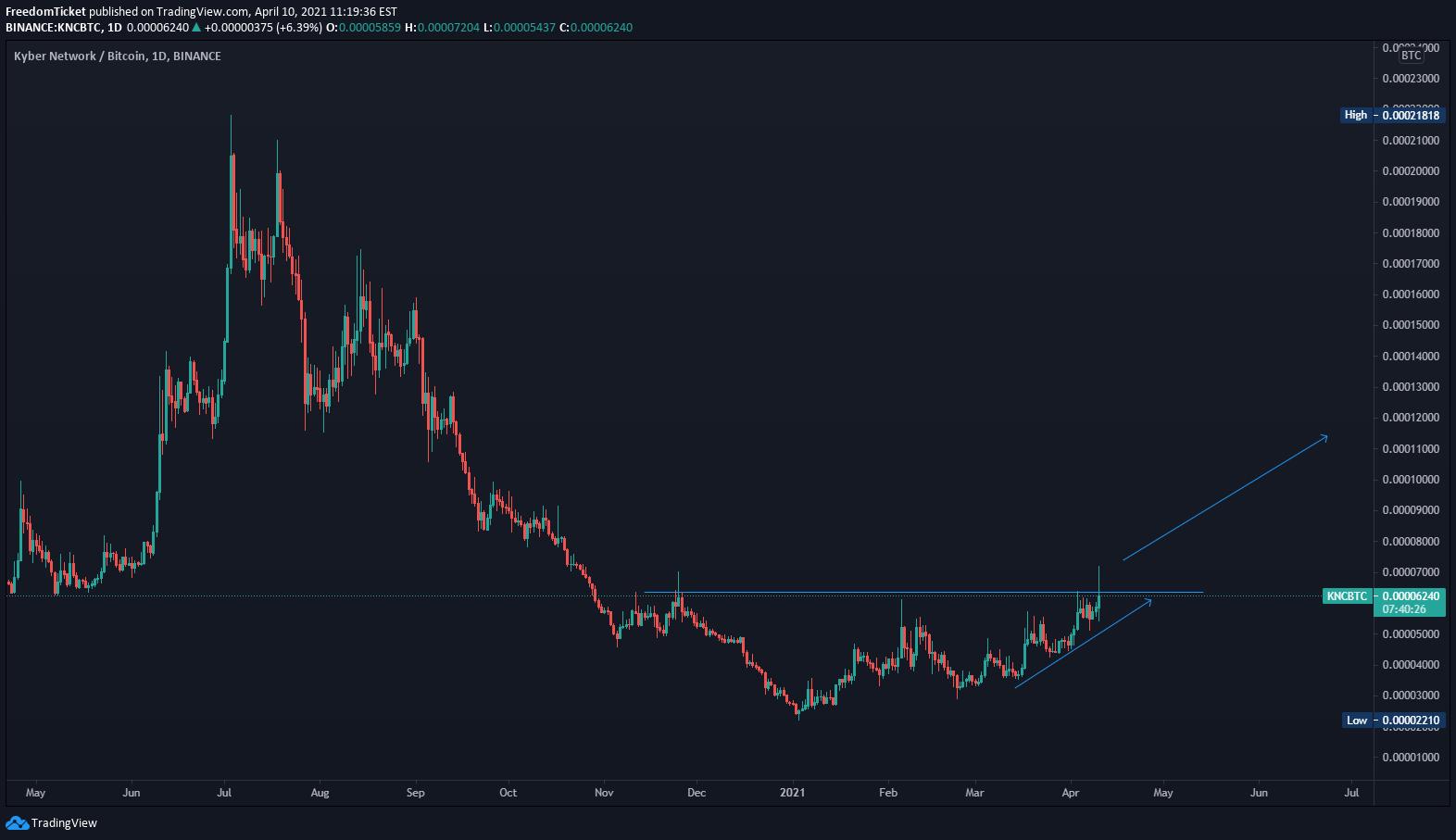knc btc tradingview
