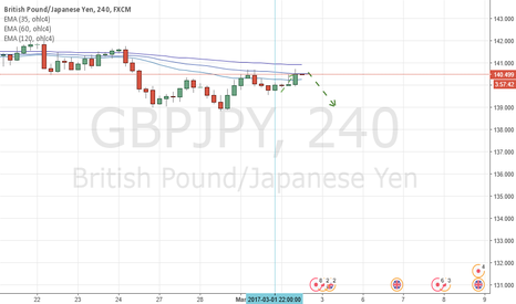 GBPJPY: GBPJPY Choppy way, good way for short daily profit, TP @140,600