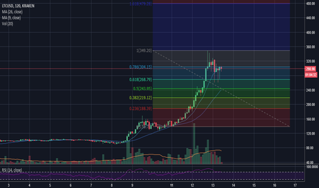 LTCUSD: LTC USD - lets play once again with Moving Averages!