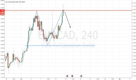 EURCAD: Double Top Formation