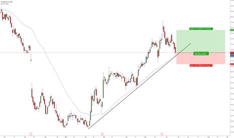 WUBA: WUBA testing its 50MA + uptrend line
