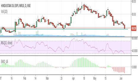 HINDOILEXP: BUY HOEC at support