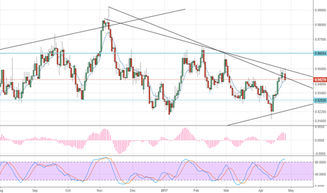 NZDCAD: Short this one