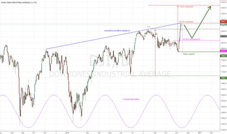 DJI: DJIA : The index should retrace after new ATH