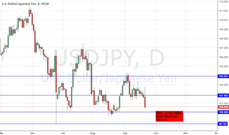 USDJPY: FED FOMC RATE DECISION HIGHLIGHTS - DXY/ USDJPY SHORTS