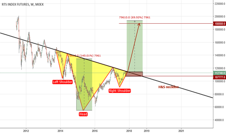 RI1!: HUGE potential on RTS index (188888 on 8.8.18)?
