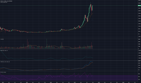 BTCUSD: Sell bitcoin here. Its the best price you will get in months.