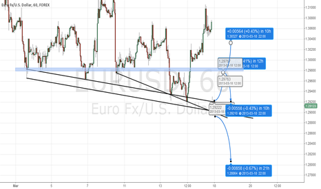 EURUSD: Two ways for EURUSD H1