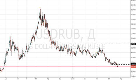 USDRUB: Рубль сделал шорт-сквиз, но есть ли фундаментальные причины!?