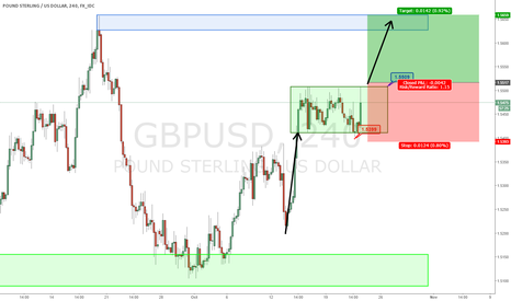 GBPUSD: Long opportunity on GBPUSD After Break Up