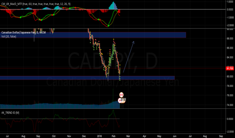 CADJPY: Support Long CAD/JPY