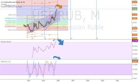 USDRUB: short u.s. dollar\russian ruble