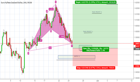 EURNZD: HARMONIC PATTERN ARISING ON EURNZD THEORIZED ENTRY AND OUTS