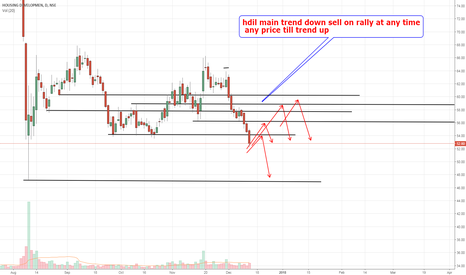 HDIL: hdil trend down