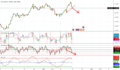 EURUSD: eurusd divergence on 4h chart with woodies cci