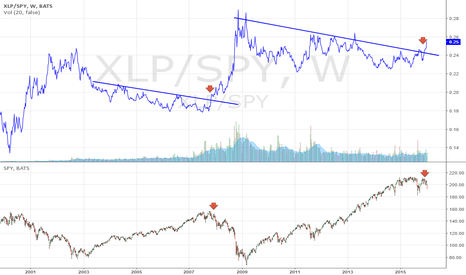 XLP/SPY: Risk Off - are we looking at the market top?